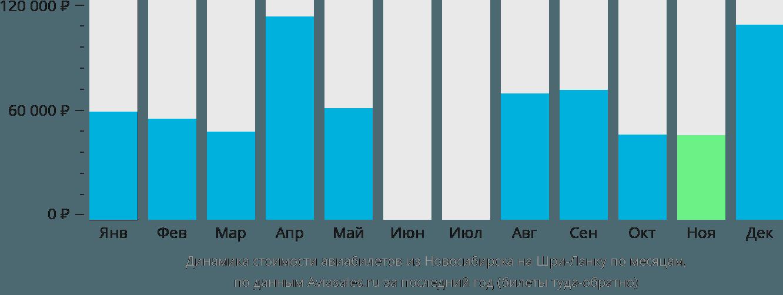 Динамика стоимости авиабилетов из Новосибирска на Шри-Ланку по месяцам