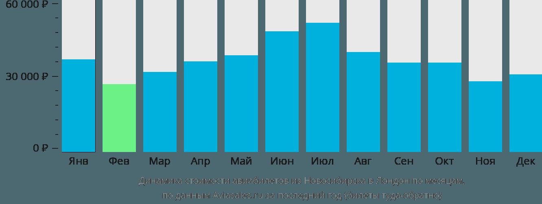 Динамика стоимости авиабилетов из Новосибирска в Лондон по месяцам