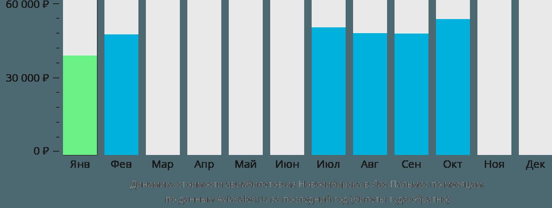 Динамика стоимости авиабилетов из Новосибирска в Лас-Пальмас по месяцам