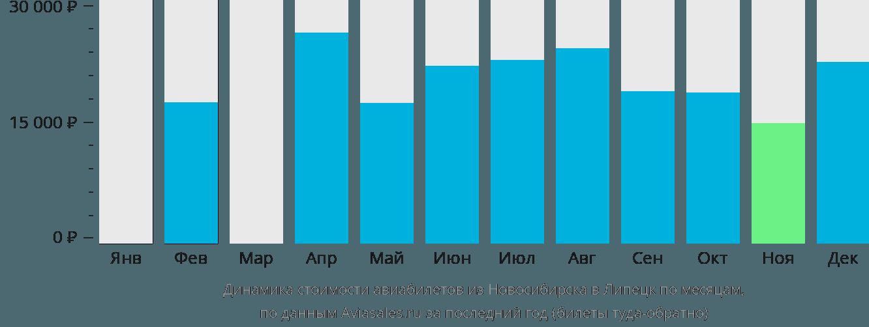 Динамика стоимости авиабилетов из Новосибирска в Липецк по месяцам