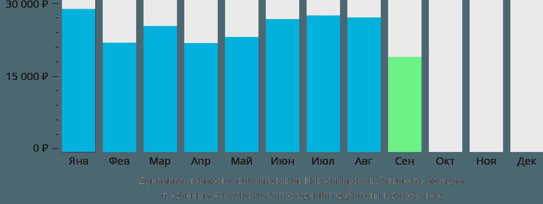 Динамика стоимости авиабилетов из Новосибирска в Латвию по месяцам