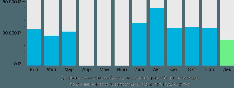 Динамика стоимости авиабилетов из Новосибирска в Львов по месяцам