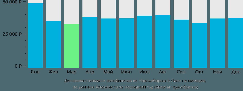 Динамика стоимости авиабилетов из Новосибирска в Лион по месяцам