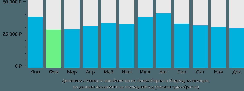 Динамика стоимости авиабилетов из Новосибирска в Мадрид по месяцам