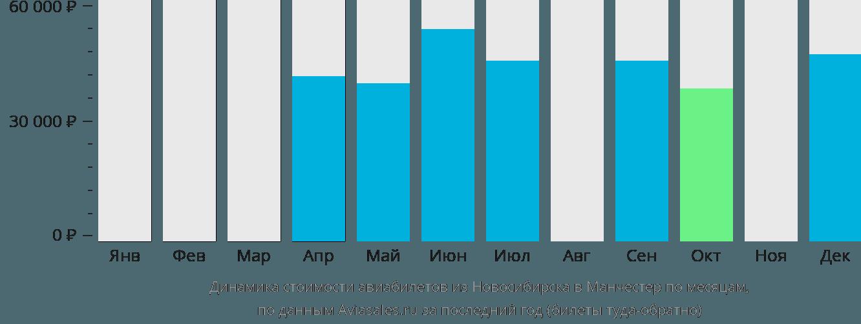 Динамика стоимости авиабилетов из Новосибирска в Манчестер по месяцам