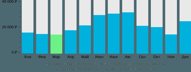 Динамика стоимости авиабилетов из Новосибирска в Махачкалу по месяцам