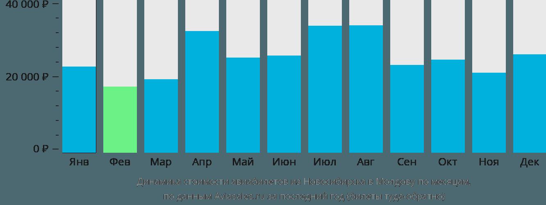 Динамика стоимости авиабилетов из Новосибирска в Молдову по месяцам