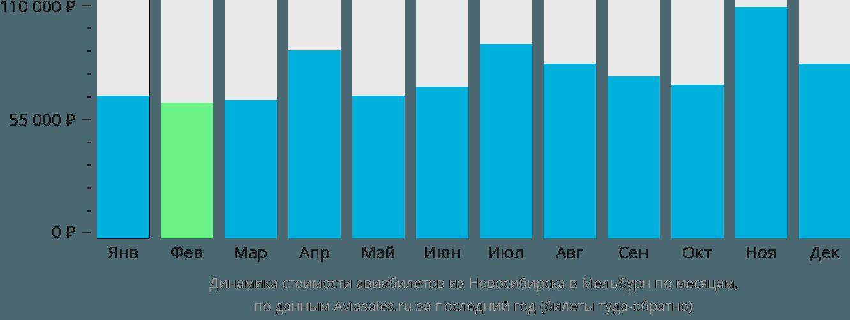 Динамика стоимости авиабилетов из Новосибирска в Мельбурн по месяцам