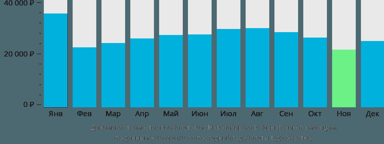 Динамика стоимости авиабилетов из Новосибирска в Черногорию по месяцам