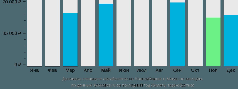 Динамика стоимости авиабилетов из Новосибирска в Макао по месяцам