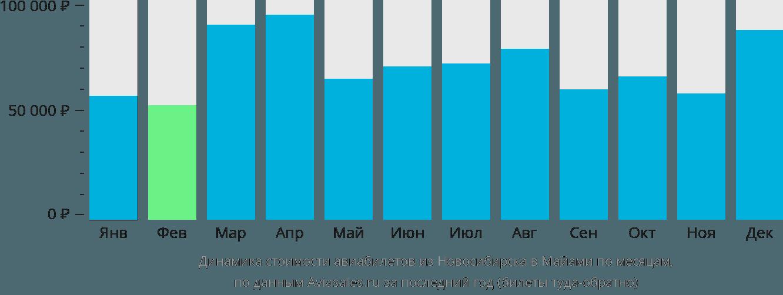 Динамика стоимости авиабилетов из Новосибирска в Майами по месяцам