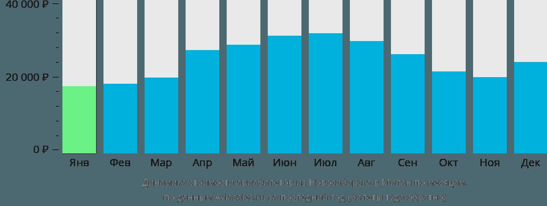Динамика стоимости авиабилетов из Новосибирска в Милан по месяцам