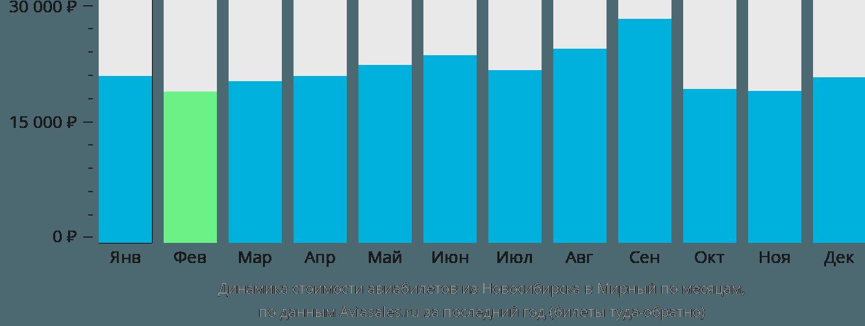Динамика стоимости авиабилетов из Новосибирска в Мирный по месяцам