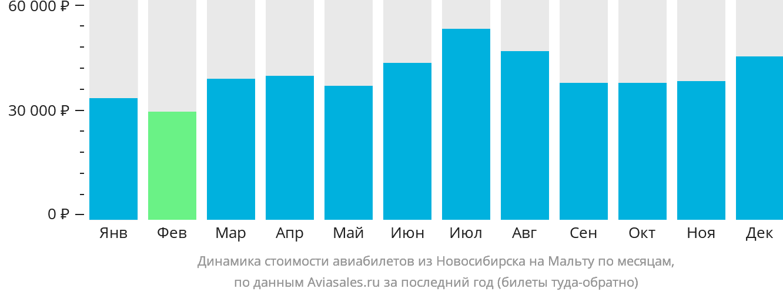 Динамика стоимости авиабилетов из Новосибирска на Мальту по месяцам