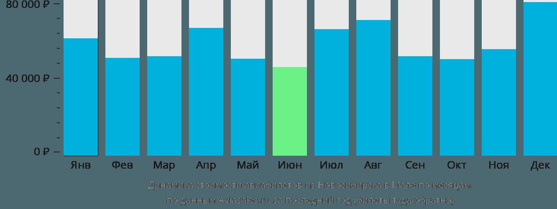 Динамика стоимости авиабилетов из Новосибирска в Мале по месяцам