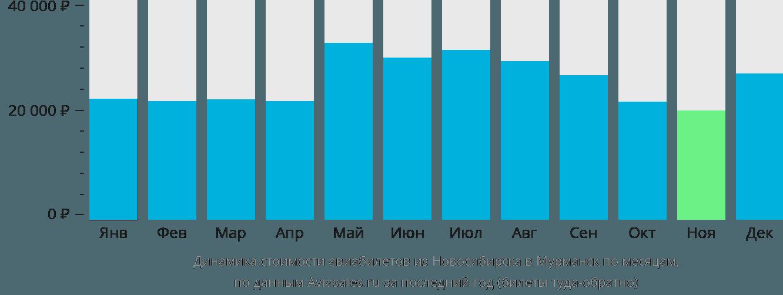 Динамика стоимости авиабилетов из Новосибирска в Мурманск по месяцам
