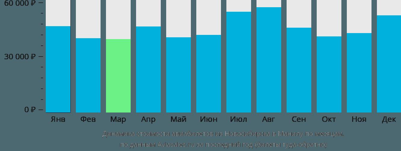 Динамика стоимости авиабилетов из Новосибирска в Манилу по месяцам