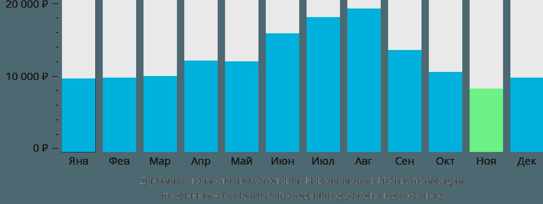 Динамика стоимости авиабилетов из Новосибирска в Москву по месяцам