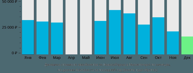 Динамика стоимости авиабилетов из Новосибирска в Магнитогорск по месяцам
