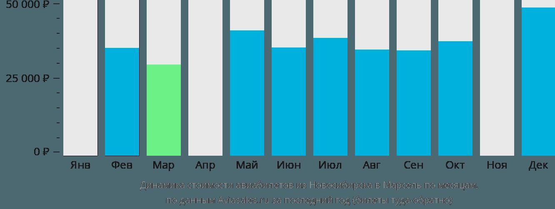 Динамика стоимости авиабилетов из Новосибирска в Марсель по месяцам