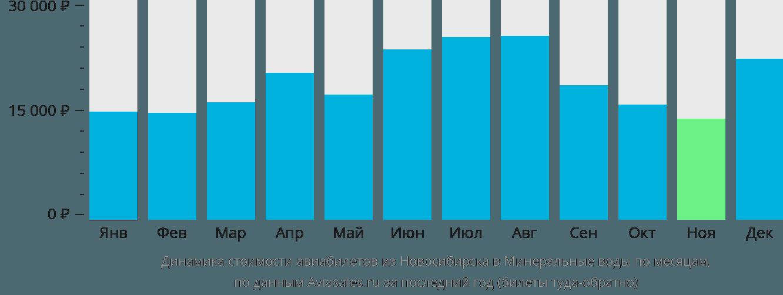 Динамика стоимости авиабилетов из Новосибирска в Минеральные воды по месяцам