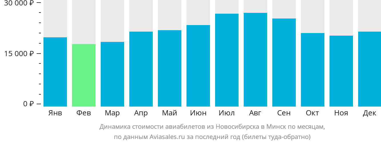 Динамика стоимости авиабилетов из Новосибирска в Минск по месяцам