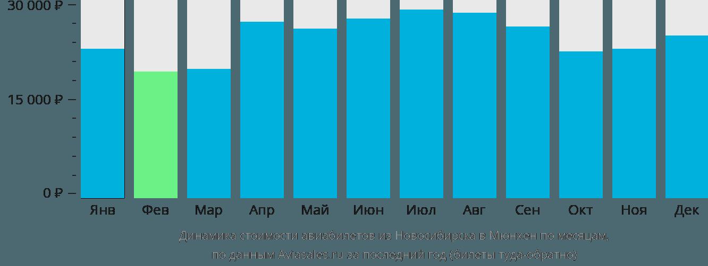 Динамика стоимости авиабилетов из Новосибирска в Мюнхен по месяцам