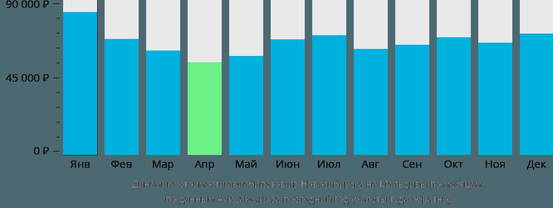 Динамика стоимости авиабилетов из Новосибирска на Мальдивы по месяцам