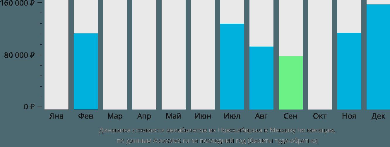 Динамика стоимости авиабилетов из Новосибирска в Мексику по месяцам