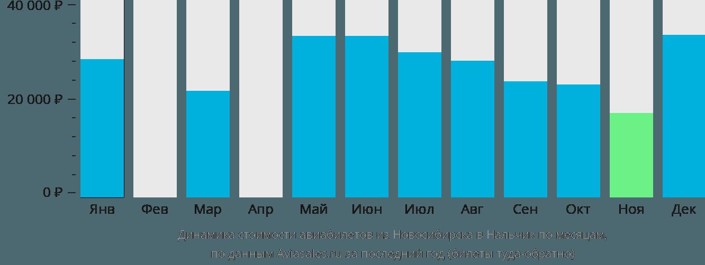 Динамика стоимости авиабилетов из Новосибирска в Нальчик по месяцам
