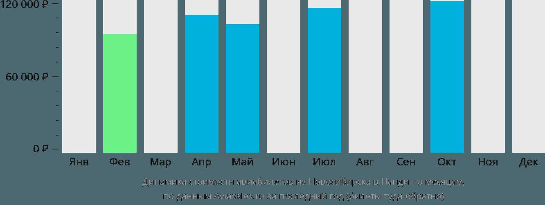 Динамика стоимости авиабилетов из Новосибирска в Нанди по месяцам