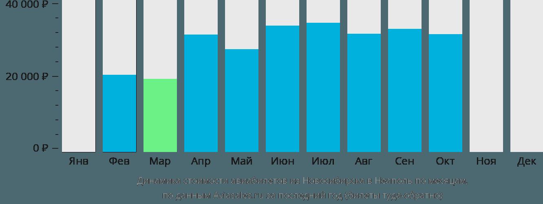 Динамика стоимости авиабилетов из Новосибирска в Неаполь по месяцам