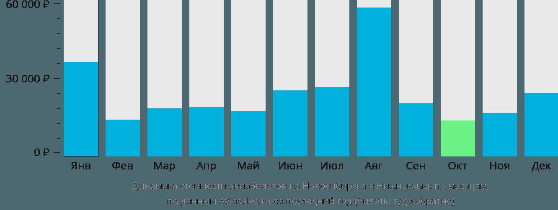 Динамика стоимости авиабилетов из Новосибирска в Нижнекамск по месяцам