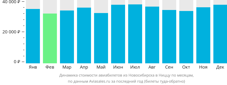Динамика стоимости авиабилетов из Новосибирска в Ниццу по месяцам