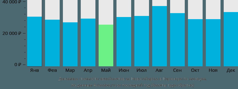 Динамика стоимости авиабилетов из Новосибирска в Нерюнгри по месяцам
