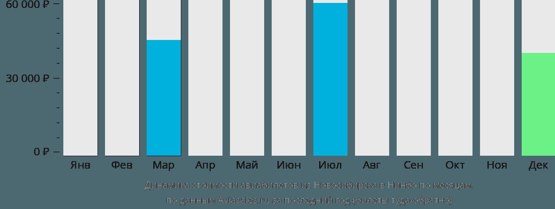 Динамика стоимости авиабилетов из Новосибирска в Нинбо по месяцам