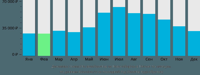 Динамика стоимости авиабилетов из Новосибирска в Нячанг по месяцам