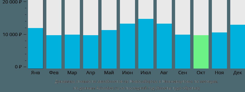 Динамика стоимости авиабилетов из Новосибирска в Нижневартовск по месяцам