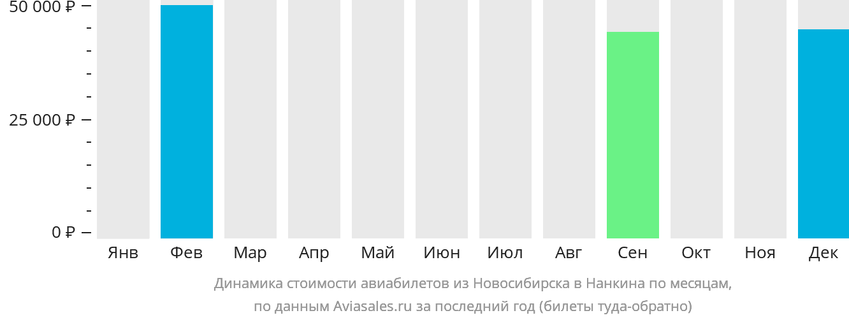 Динамика стоимости авиабилетов из Новосибирска в Нанкина по месяцам