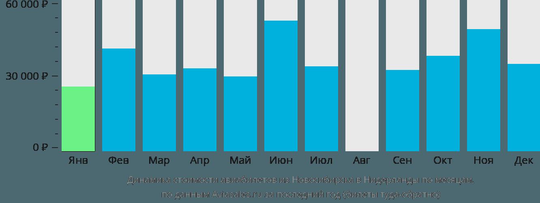 Динамика стоимости авиабилетов из Новосибирска в Нидерланды по месяцам