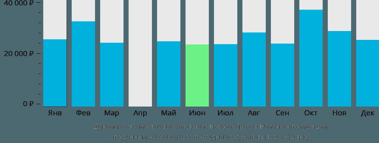 Динамика стоимости авиабилетов из Новосибирска в Наманган по месяцам