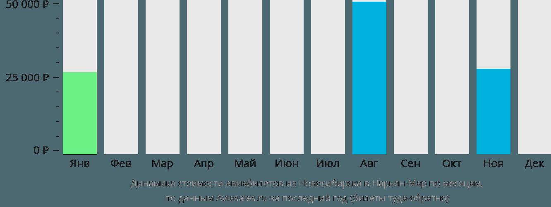 Динамика стоимости авиабилетов из Новосибирска в Нарьян-Мар по месяцам