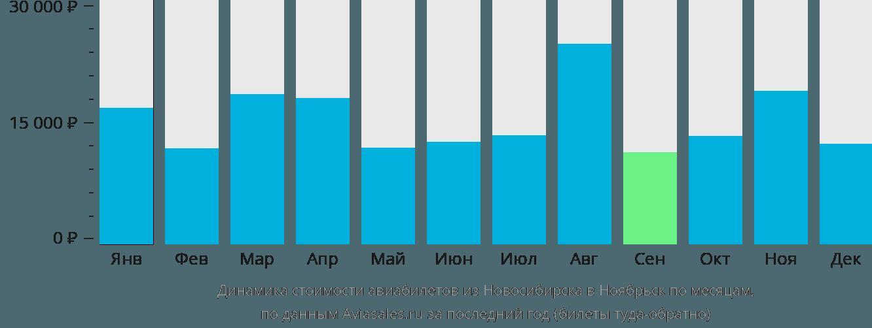 Динамика стоимости авиабилетов из Новосибирска в Ноябрьск по месяцам
