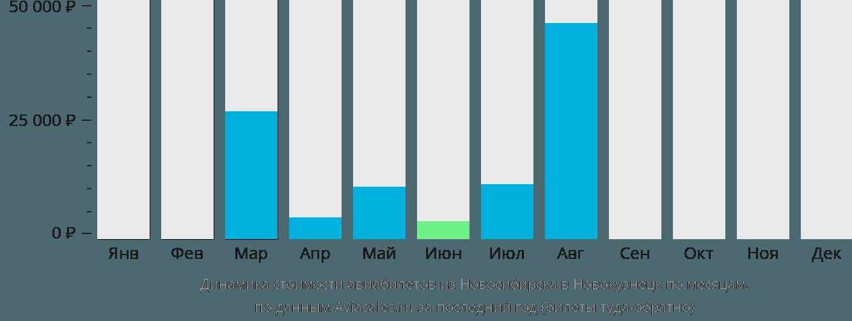Динамика стоимости авиабилетов из Новосибирска в Новокузнецк по месяцам
