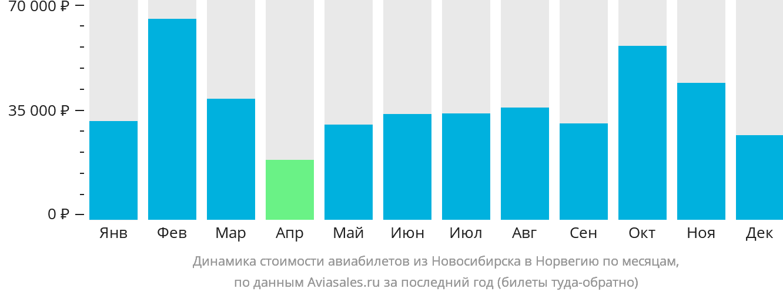 Динамика стоимости авиабилетов из Новосибирска в Норвегию по месяцам