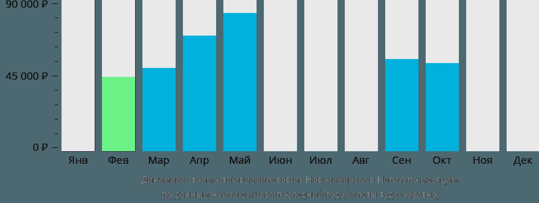 Динамика стоимости авиабилетов из Новосибирска в Непал по месяцам