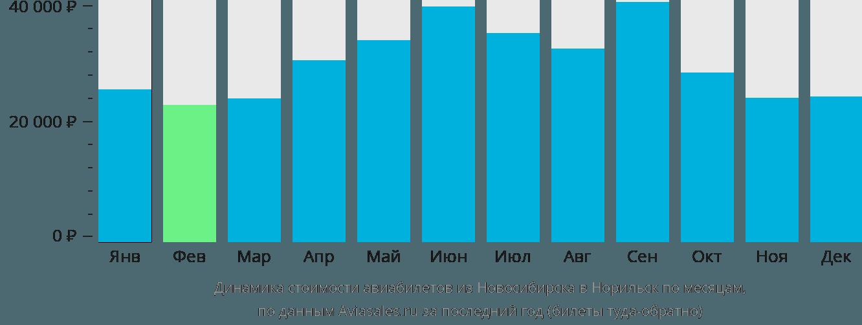 Динамика стоимости авиабилетов из Новосибирска в Норильск по месяцам