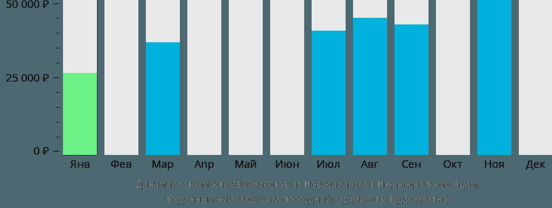 Динамика стоимости авиабилетов из Новосибирска в Нюрнберг по месяцам