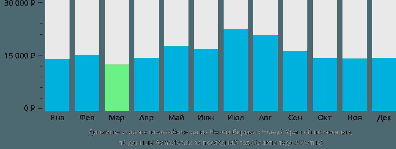 Динамика стоимости авиабилетов из Новосибирска в Новый Уренгой по месяцам