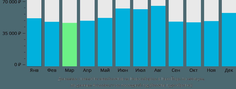 Динамика стоимости авиабилетов из Новосибирска в Нью-Йорк по месяцам